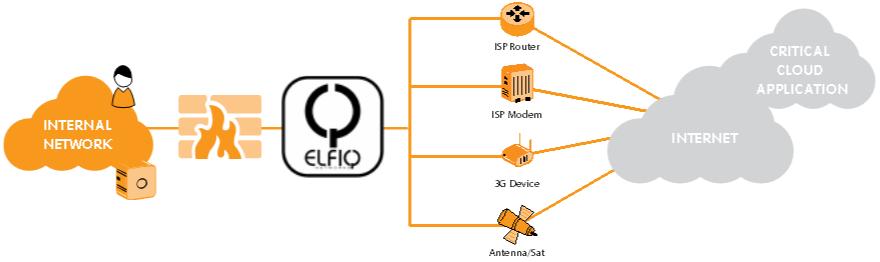 elfiq_networks_Link Balancing