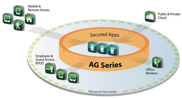 AG-Series