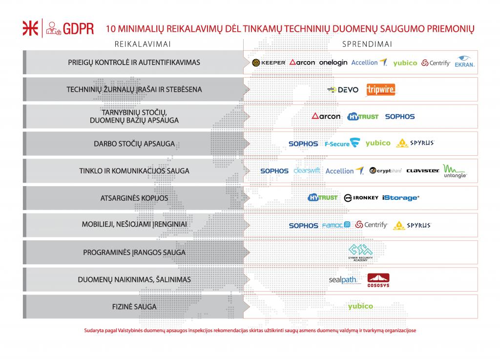 Bendrasis-duomenų-apsaugos-reglamentas-sprendimai