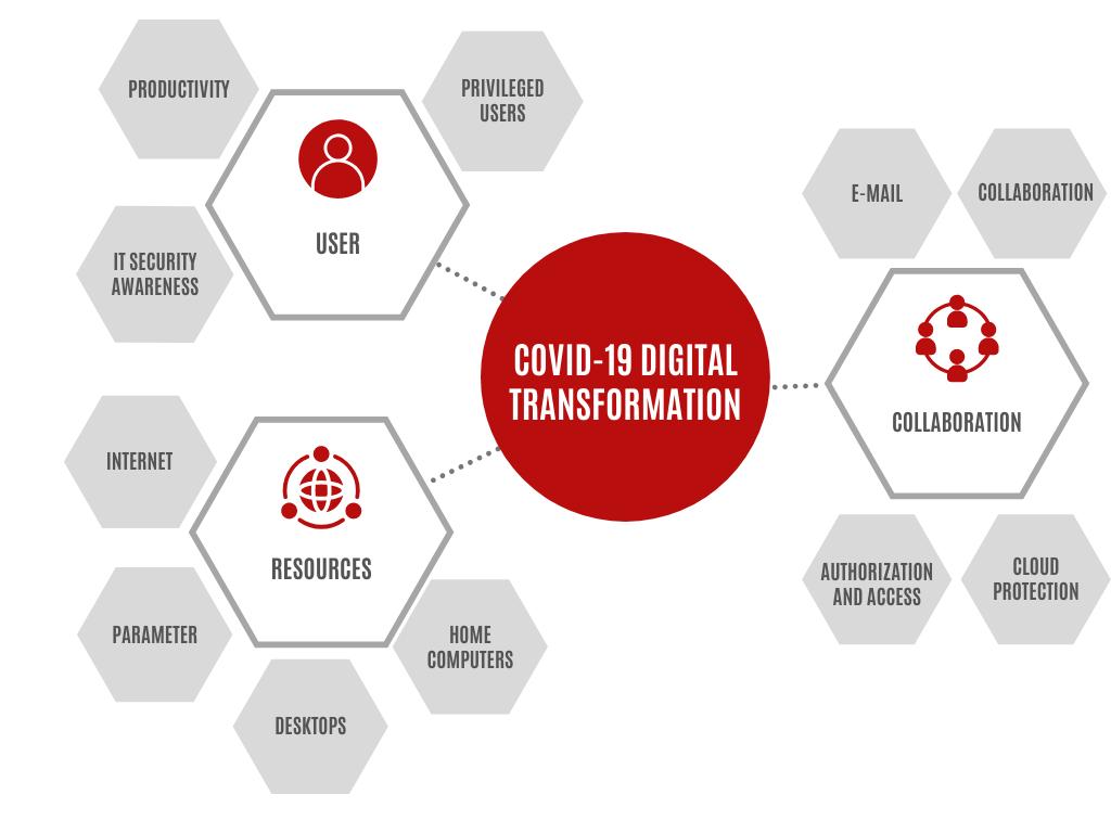 Covid-19-digital-transformation-mind-map