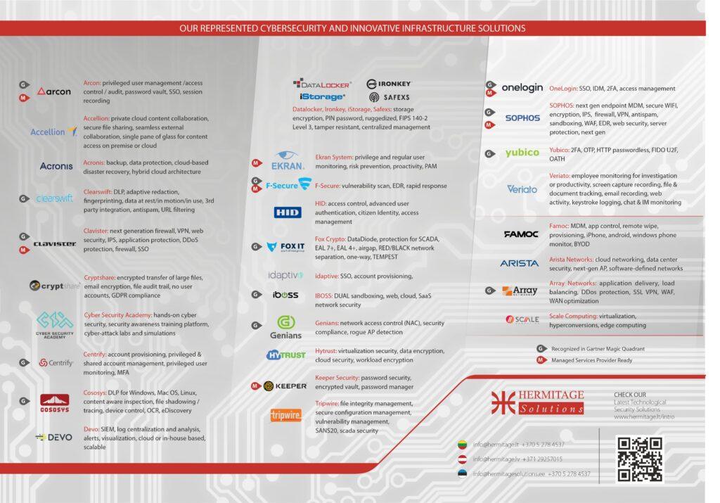Hermitage-Solutions-portfolio